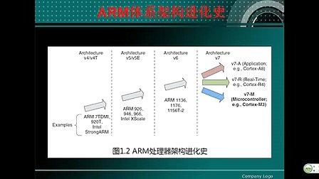 第2集--<font style='color:red;'>认识</font>ARM--刘凯老师STM32培训视频