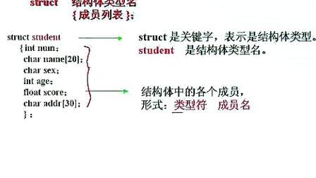 C程序设计视频视频(曾怡主讲)02第二章程序的电教程v视频图片