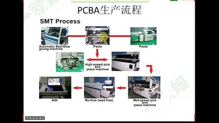 PCB设计工程师培训---PCB基础概念
