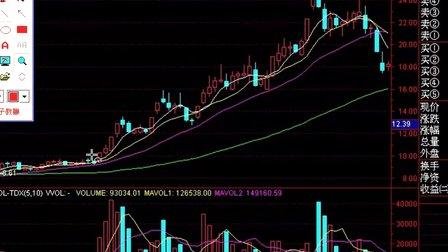 股票入门教程第6课:量能分析基础