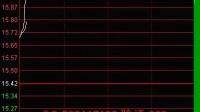 短线股票如何选股?