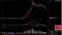 炒股看盘入门 如何选择股票 股票K线图介绍